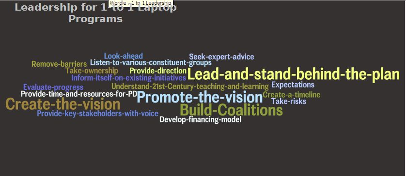 Leadership Wordle article