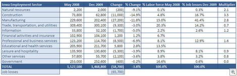 2009IowaEmploymentSectorChanges