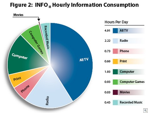 Hourlyinformationconsumption