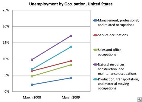 laborstatsbyoccupation