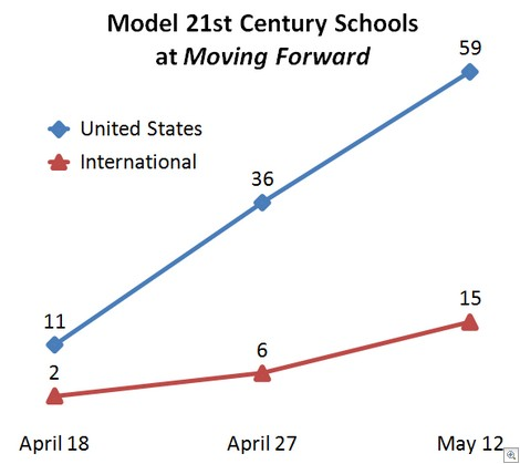 model21stcenturyschoolsgraph