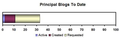 Principalblogsupdategraph01