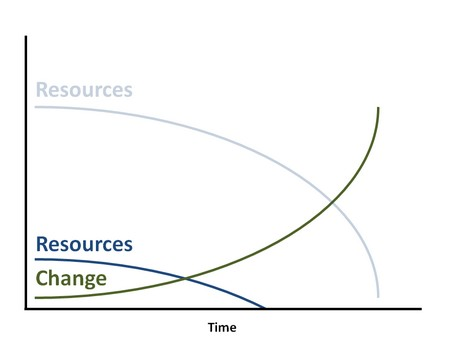 Resourceallocationcurve5